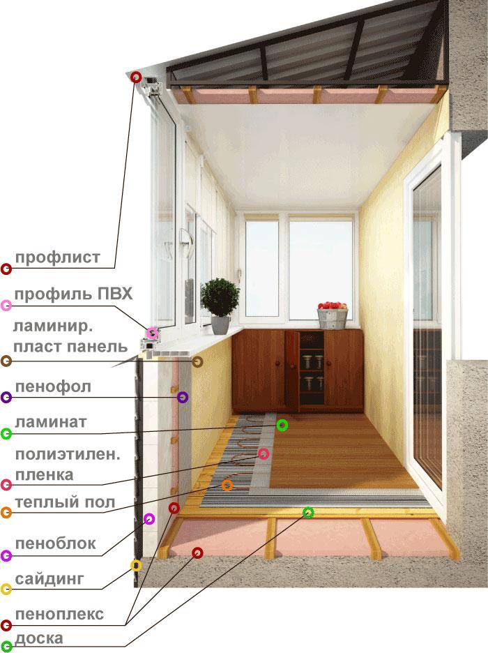 Дополнительное утепление пластикового парапета балкона..
